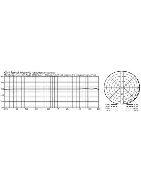 Line Audio OM1